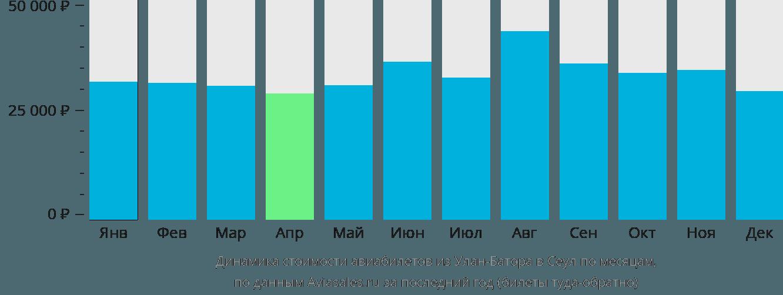 Динамика стоимости авиабилетов из Улан-Батора в Сеул по месяцам