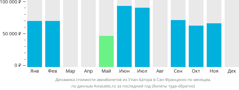 Динамика стоимости авиабилетов из Улан-Батора в Сан-Франциско по месяцам
