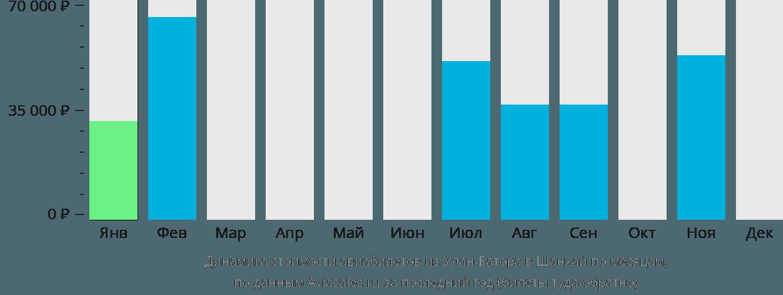 Динамика стоимости авиабилетов из Улан-Батора в Шанхай по месяцам