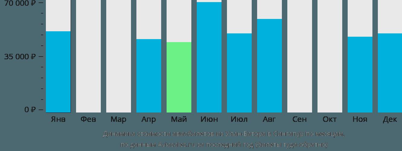 Динамика стоимости авиабилетов из Улан-Батора в Сингапур по месяцам