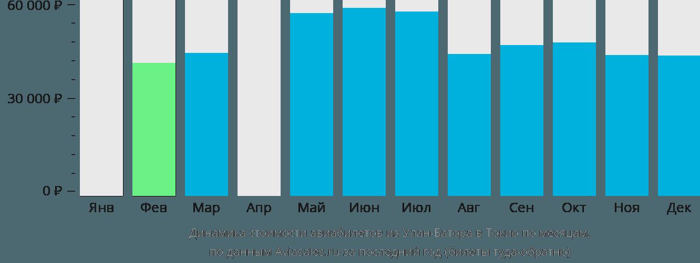 Динамика стоимости авиабилетов из Улан-Батора в Токио по месяцам