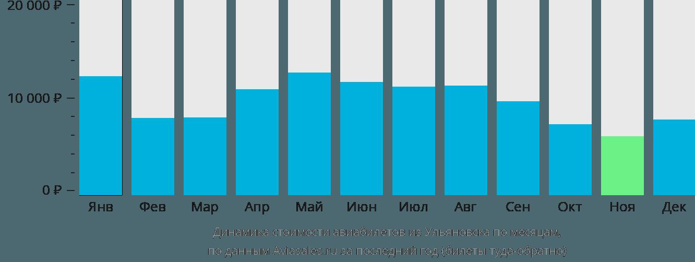 Динамика стоимости авиабилетов из Ульяновска по месяцам