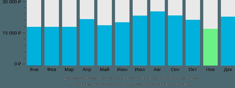 Динамика стоимости авиабилетов из Ульяновска в Анапу по месяцам