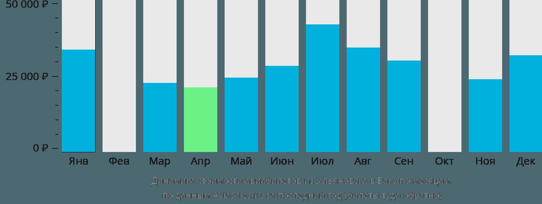 Динамика стоимости авиабилетов из Ульяновска в Баку по месяцам