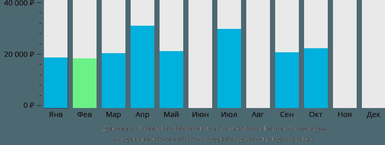 Динамика стоимости авиабилетов из Ульяновска в Берлин по месяцам