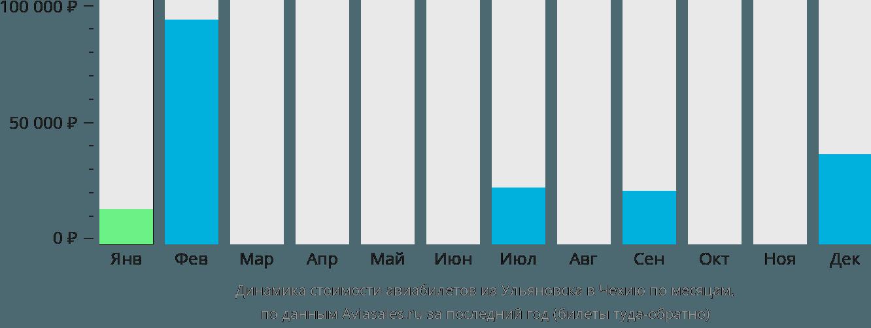 Динамика стоимости авиабилетов из Ульяновска в Чехию по месяцам