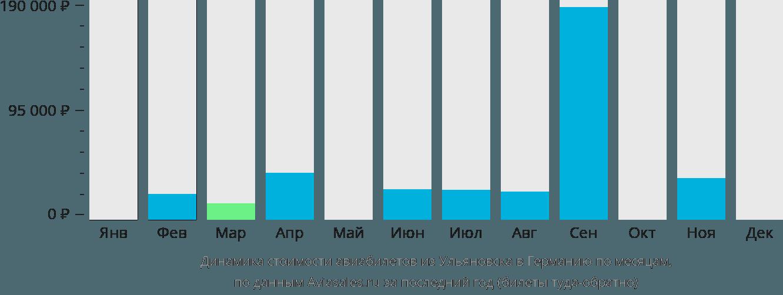 Динамика стоимости авиабилетов из Ульяновска в Германию по месяцам