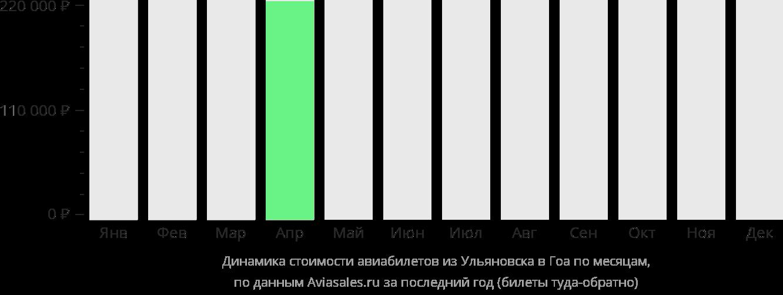 Динамика стоимости авиабилетов из Ульяновска в Гоа по месяцам