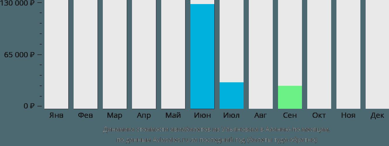 Динамика стоимости авиабилетов из Ульяновска в Аланию по месяцам