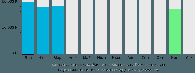 Динамика стоимости авиабилетов из Ульяновска на Пхукет по месяцам