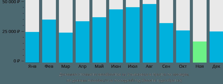 Динамика стоимости авиабилетов из Ульяновска в Иркутск по месяцам