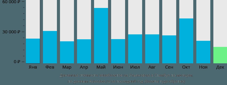 Динамика стоимости авиабилетов из Ульяновска в Стамбул по месяцам