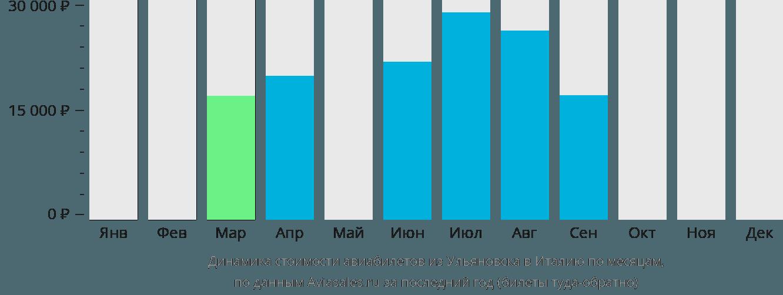 Динамика стоимости авиабилетов из Ульяновска в Италию по месяцам