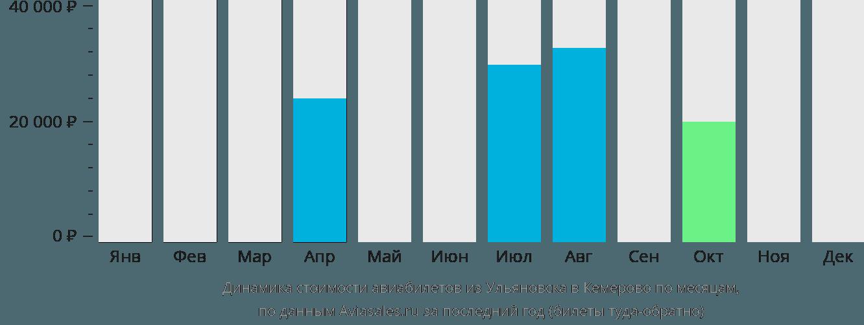 Динамика стоимости авиабилетов из Ульяновска в Кемерово по месяцам