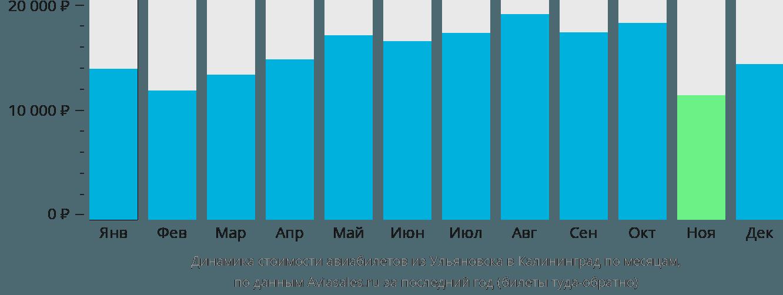 Динамика стоимости авиабилетов из Ульяновска в Калининград по месяцам