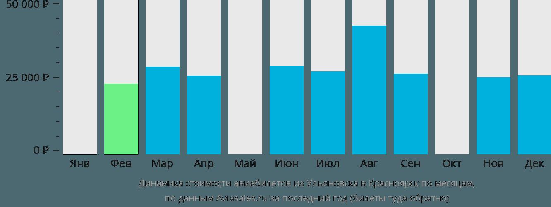 Динамика стоимости авиабилетов из Ульяновска в Красноярск по месяцам