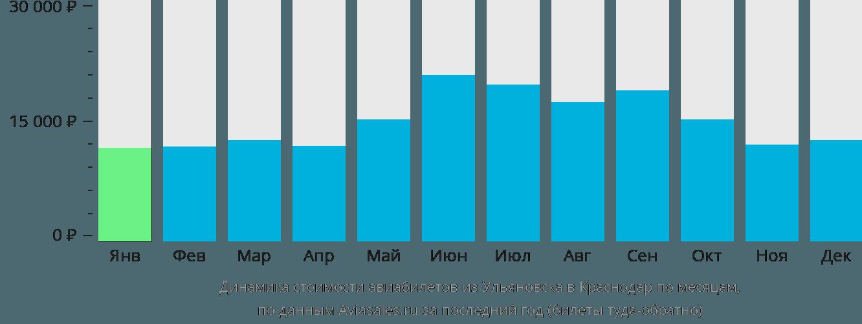 Динамика стоимости авиабилетов из Ульяновска в Краснодар по месяцам