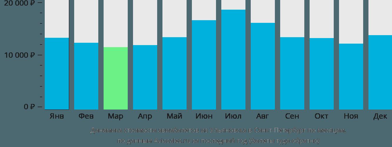 Динамика стоимости авиабилетов из Ульяновска в Санкт-Петербург по месяцам