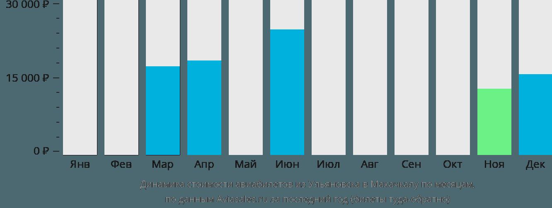 Динамика стоимости авиабилетов из Ульяновска в Махачкалу по месяцам