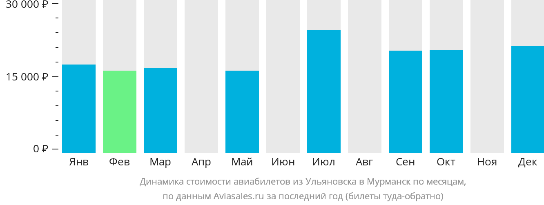 Динамика стоимости авиабилетов из Ульяновска в Мурманск по месяцам