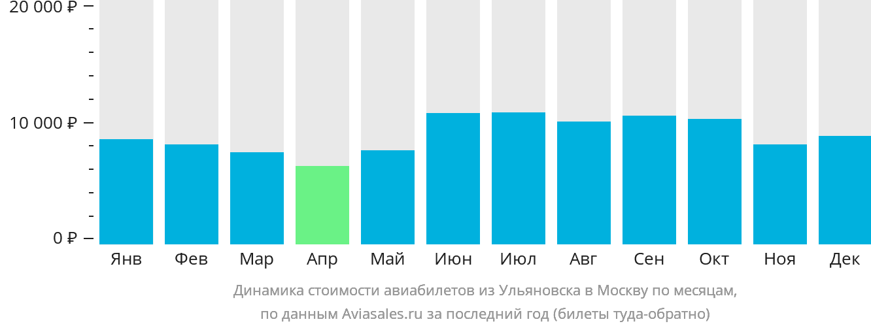 Динамика стоимости авиабилетов из Ульяновска в Москву по месяцам