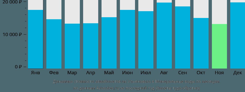 Динамика стоимости авиабилетов из Ульяновска в Минеральные воды по месяцам