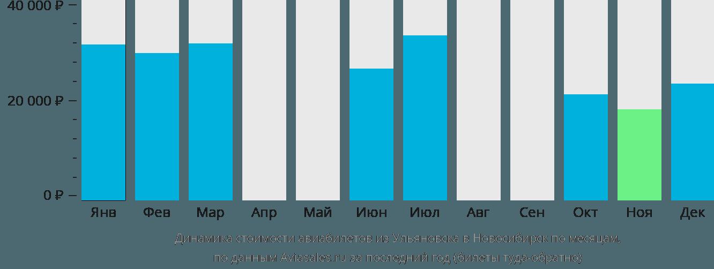 Динамика стоимости авиабилетов из Ульяновска в Новосибирск по месяцам