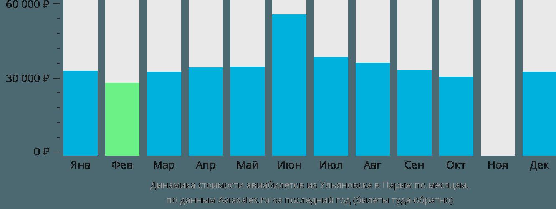 Динамика стоимости авиабилетов из Ульяновска в Париж по месяцам