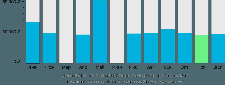Динамика стоимости авиабилетов из Ульяновска в Прагу по месяцам