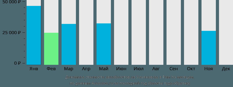 Динамика стоимости авиабилетов из Ульяновска в Рим по месяцам