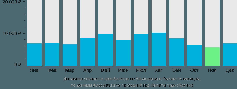 Динамика стоимости авиабилетов из Ульяновска в Россию по месяцам