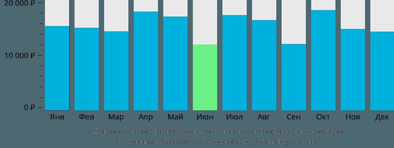 Динамика стоимости авиабилетов из Ульяновска в Симферополь по месяцам