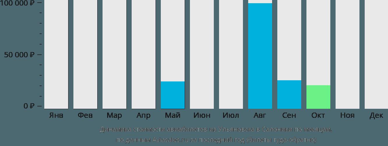Динамика стоимости авиабилетов из Ульяновска в Салоники по месяцам