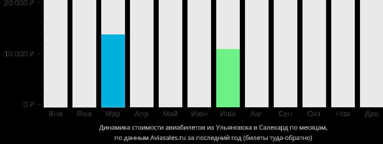 Динамика стоимости авиабилетов из Ульяновска в Салехард по месяцам