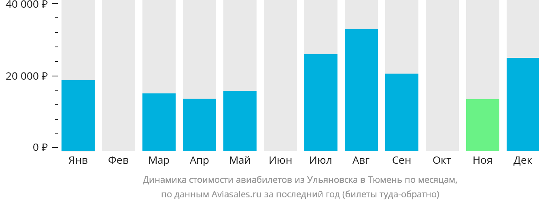 Динамика стоимости авиабилетов из Ульяновска в Тюмень по месяцам