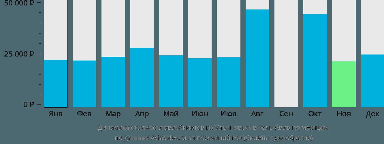 Динамика стоимости авиабилетов из Ульяновска в Тель-Авив по месяцам