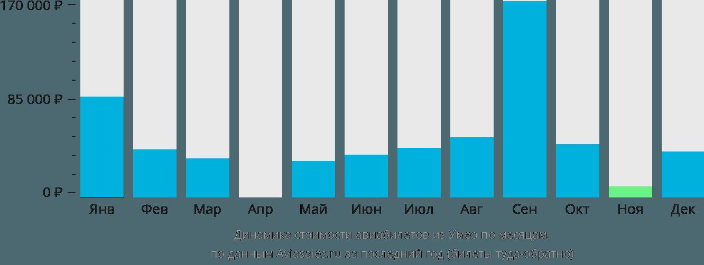 Динамика стоимости авиабилетов из Умео по месяцам
