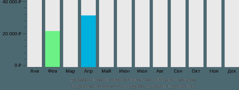 Динамика стоимости авиабилетов из Умео в Москву по месяцам