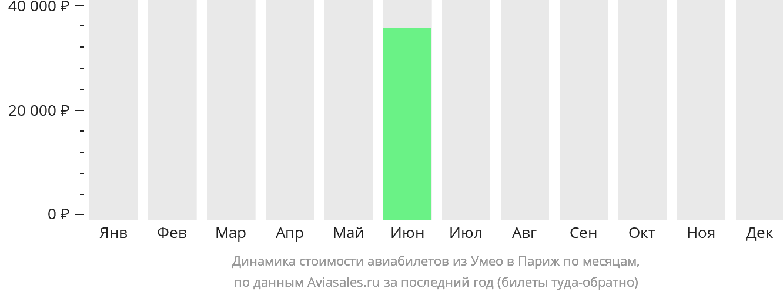 Динамика стоимости авиабилетов из Умео в Париж по месяцам