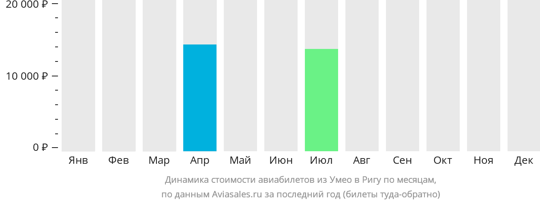 Динамика стоимости авиабилетов из Умео в Ригу по месяцам