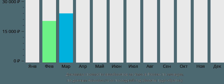 Динамика стоимости авиабилетов из Умео в Россию по месяцам