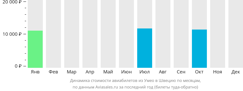 Динамика стоимости авиабилетов из Умео в Швецию по месяцам