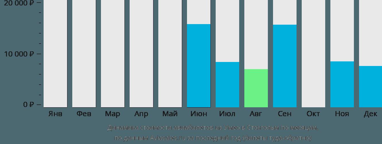 Динамика стоимости авиабилетов из Умео в Стокгольм по месяцам