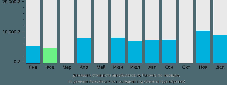 Динамика стоимости авиабилетов из Ранонга по месяцам