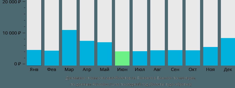 Динамика стоимости авиабилетов из Ранонга в Бангкок по месяцам
