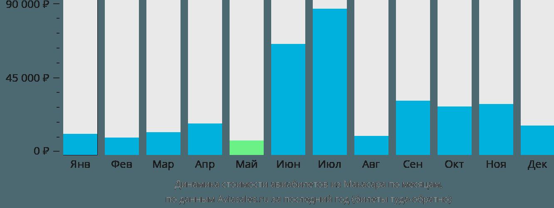Динамика стоимости авиабилетов из Макасара по месяцам