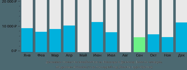 Динамика стоимости авиабилетов из Макасара в Денпасар Бали по месяцам
