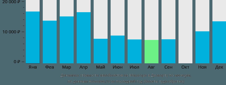 Динамика стоимости авиабилетов из Макасара в Джакарту по месяцам