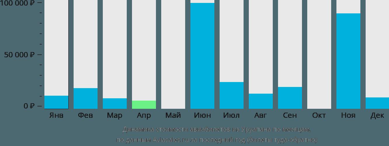 Динамика стоимости авиабилетов из Уруапана по месяцам