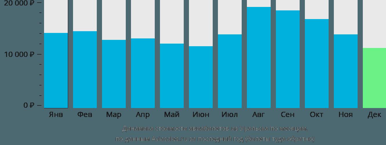 Динамика стоимости авиабилетов из Уральска по месяцам